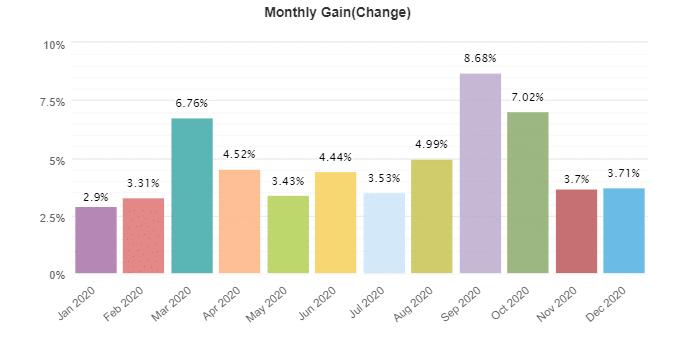 Ranger EA monthly gain