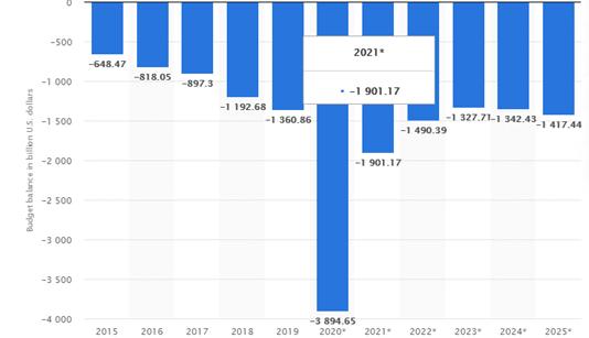 budget balance in billion US dollars