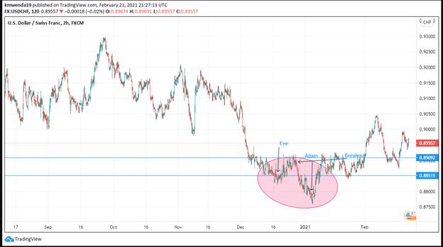 USD/CHF chart. Technical analysis