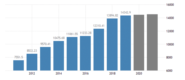 China's GDP stood at $14 trillion in 2019, $7 trillion short of overtaking the US GDP that is the world's largest at $21 trillion.