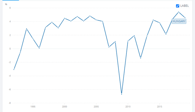 The picture represents Hungary's annual GDP growth rate from 1995-2019.