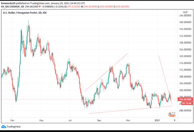 Technical analysis US dollar/ Hungarian forint