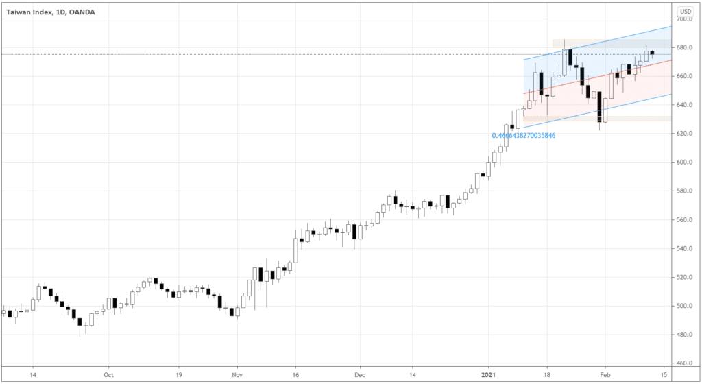 MSCI Taiwan Index chart