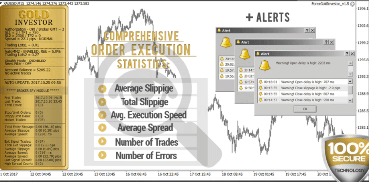 Forex Gold Investor.  Alerts