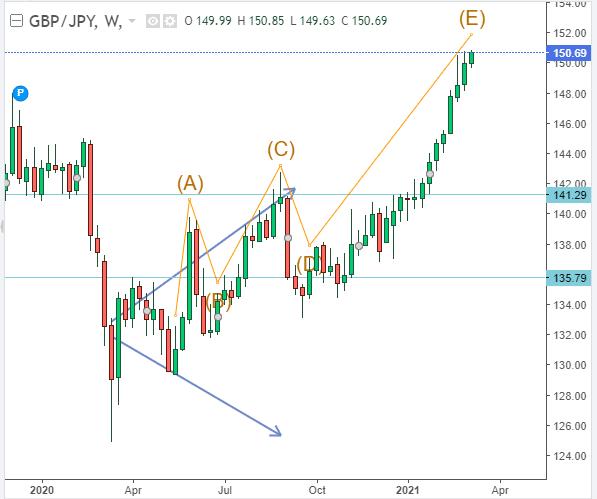 GBP/JPY Technical analysis