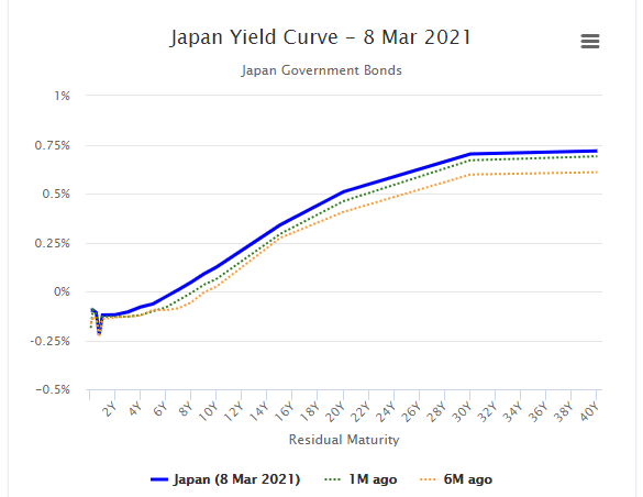 Japan Yield Curve