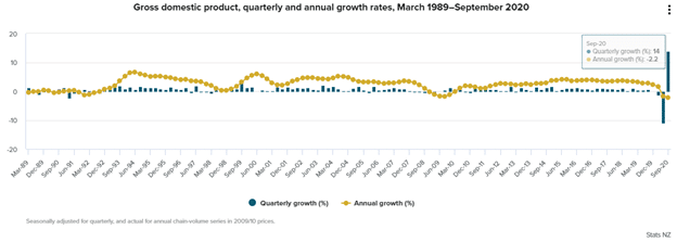 New Zealand. Gross domestic product