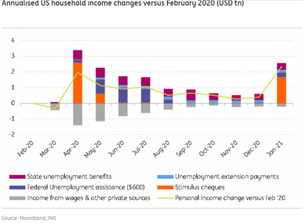 annualised US household income changes versus February 2020