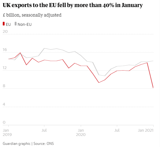 UK export to the EU fell by more than 40% in January