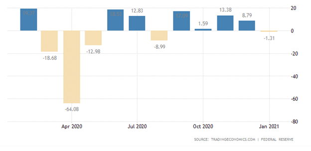 The US lowered its consumer credit by $1.3 billion as of January 2021.