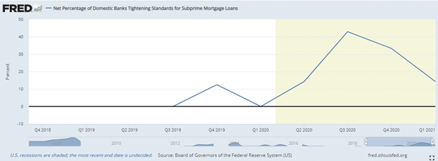 The number of domestic banks with tight subprime mortgage standards has decreased from 42.9% in Q3 2020 to 14.3% in Q1 2021.
