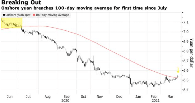 Onshore yuan breaches 100 day moving average for first time since July