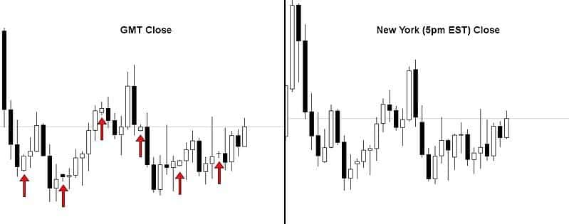 The difference between a GMT close and a New York close chart
