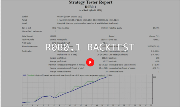 R0B0.1 Backtests