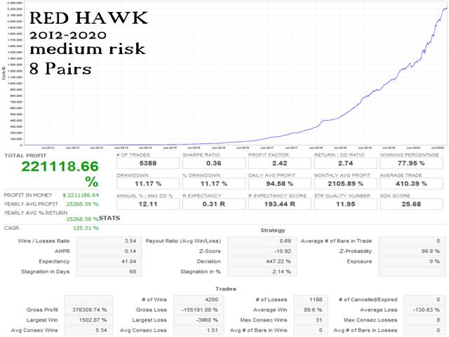 Red Hawk Backtests