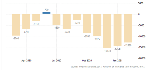 India's trade deficit in February 2021 widened 26.47% from $10.2 billion to 12.9 billion YoY.