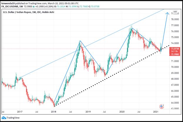 USD/INR Analysis Chart