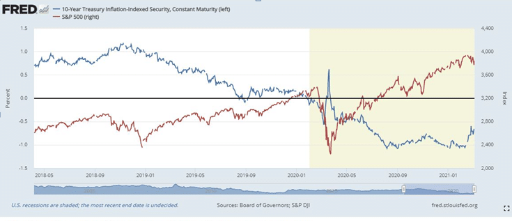 10 Year treasury inflation-indexed security, Constant Maturity. S&P 500