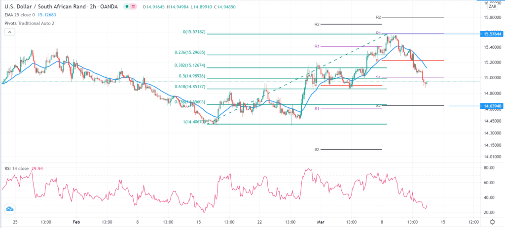 USD/ZAR technical outlook