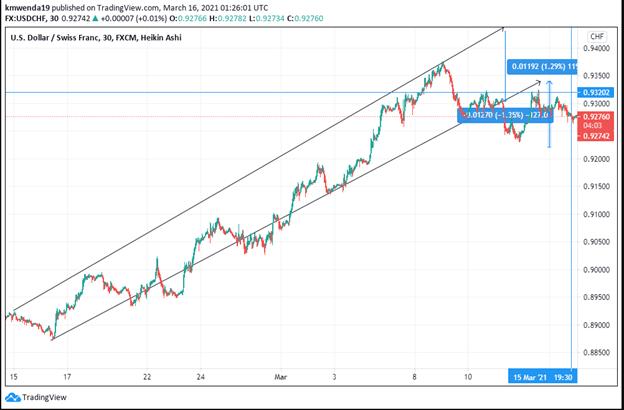 USD/CHF Analysis Chart