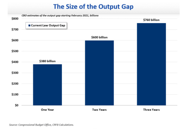 the size of the output gap