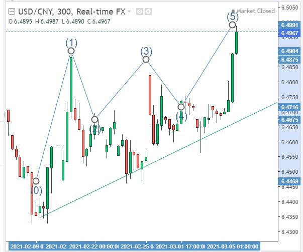 USD/CNY Technical analysis