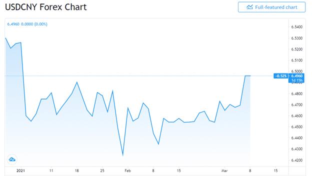 USD/CNY chart