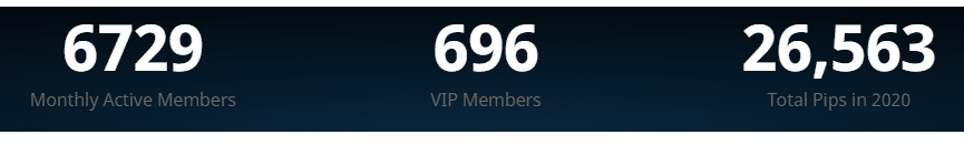 V12 Trading has over 6700 active monthly members, 696 VIP members, and 26563 pips gained in 2020