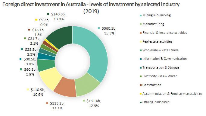 Australia's FDI as of 2019