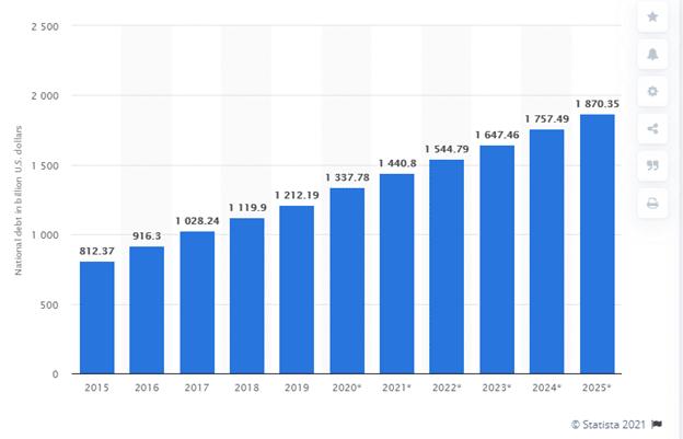 National debt in billion US dollars