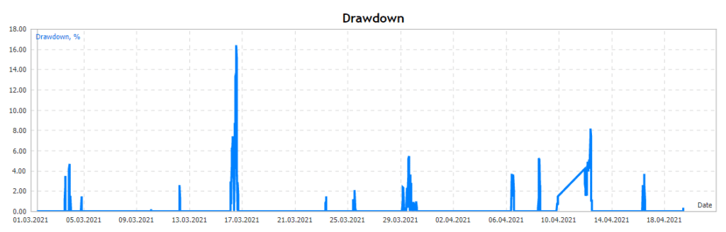 Cairo drawdown