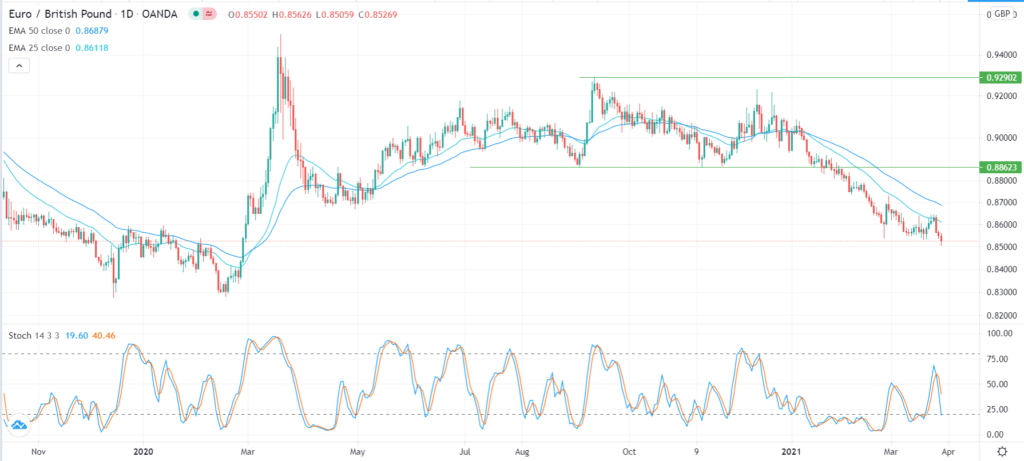 EUR/GBP technical forecast