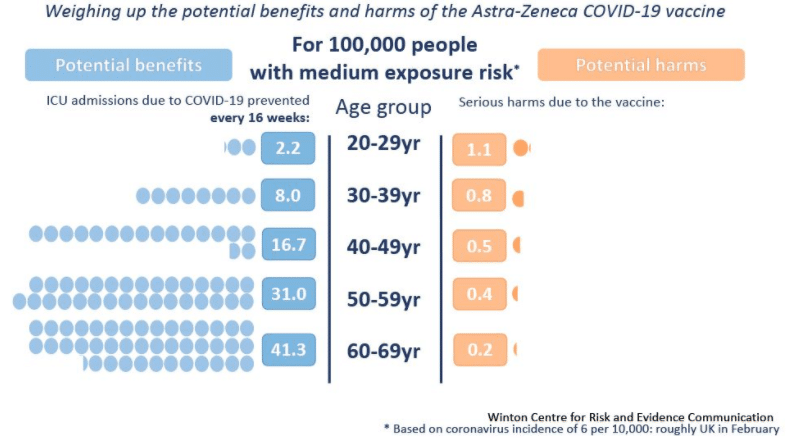 weighing up the potential benefits and harms of the Astra-Zeneca Covid-19