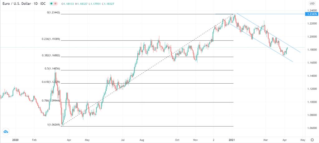 EUR/USD technical forecast
