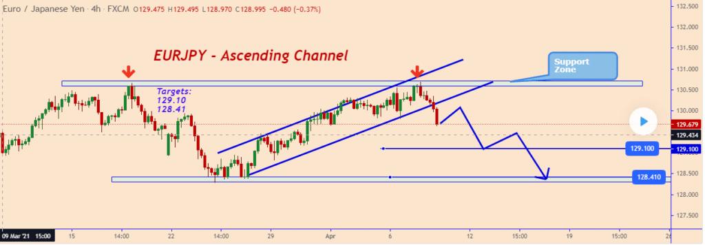 EUR/JPY rally under pressure