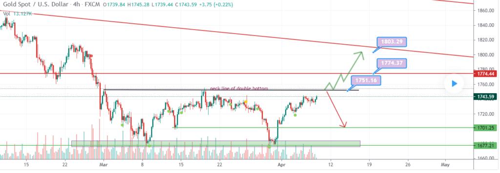 Gold upward momentum fading