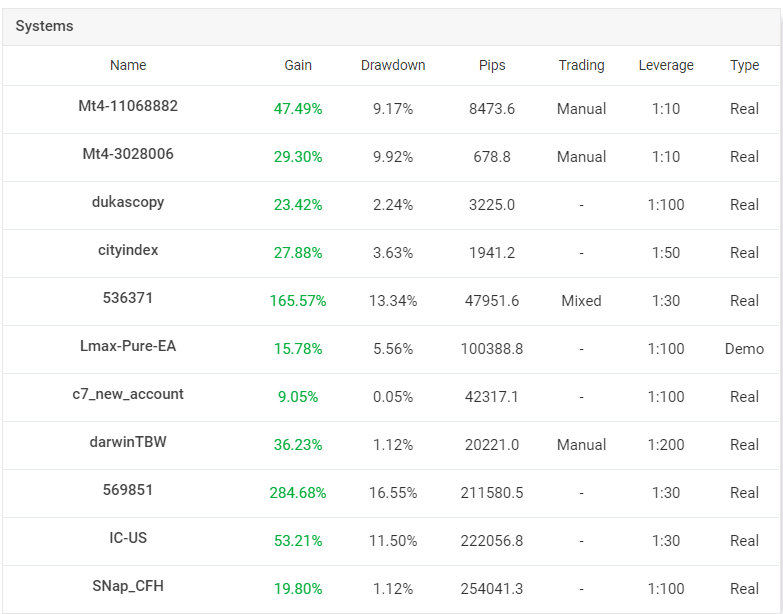Easy Forex Pips. The owner is from Singapore. There are a lot of accounts connected to his profile.