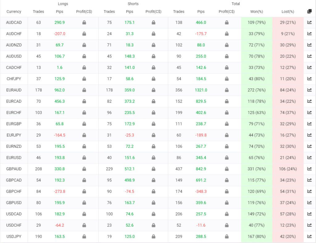 Forex Cyborg trading results