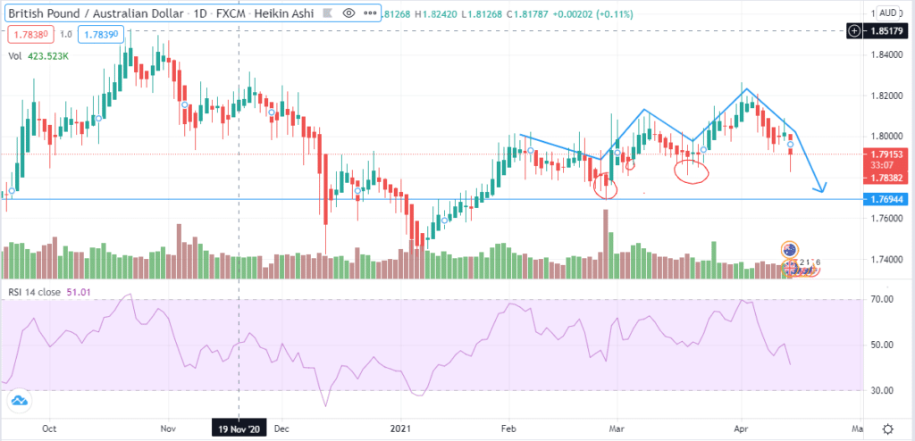Daily Chart Analysis of the GBP/AUD trading pair