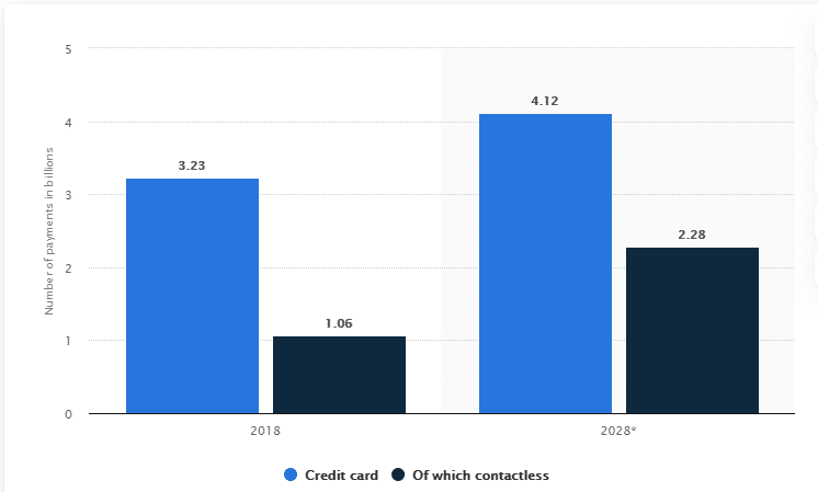 Credit card payments from 2018 and projections to 2028