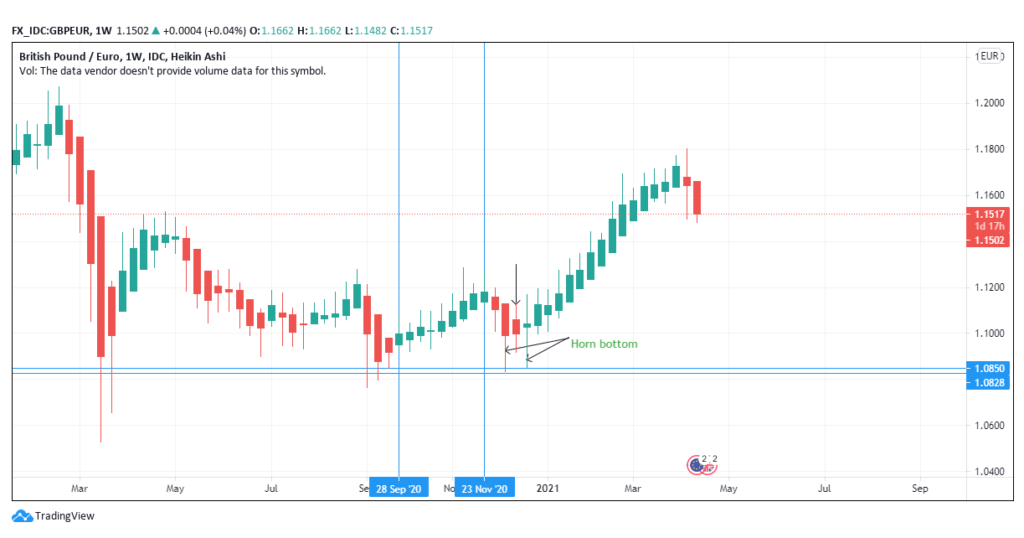Uptrend before a short price down-trend leading to horn bottom