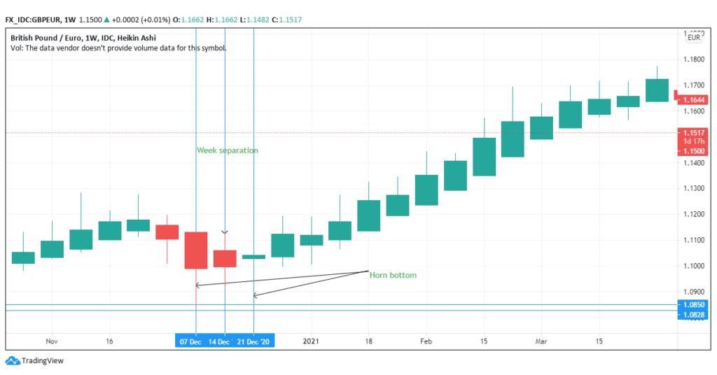 Horn bottom on GBP/EUR pair- weekly performance