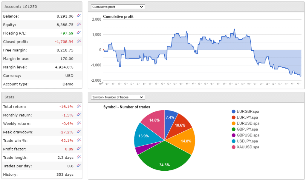 IndEX EA Trading results