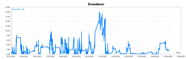 Lucky Gold Scalper drawdown