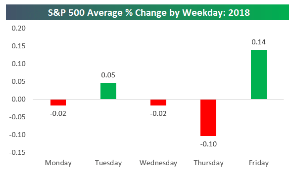 The relative change in the S&P 500