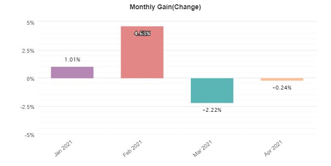 Robocopy FX monthly gain