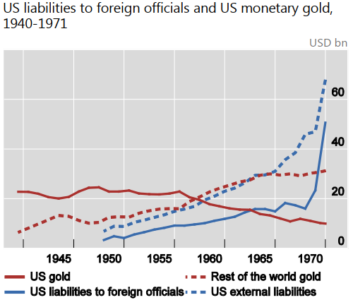 US liabilities to foreign officials and US monetary gold 1940-1971