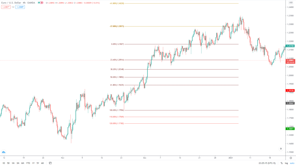 For a current uptrend, the Fibs can be drawn from bottom to top. Customize the retracement values according to your liking.