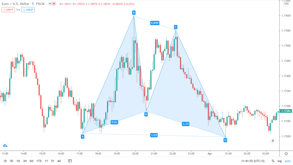 A Gartley harmonic pattern. This is a bullish pattern which a trader can also plot in the reverse direction to get bearish trades. To draw it, you must satisfy some values that are available below.