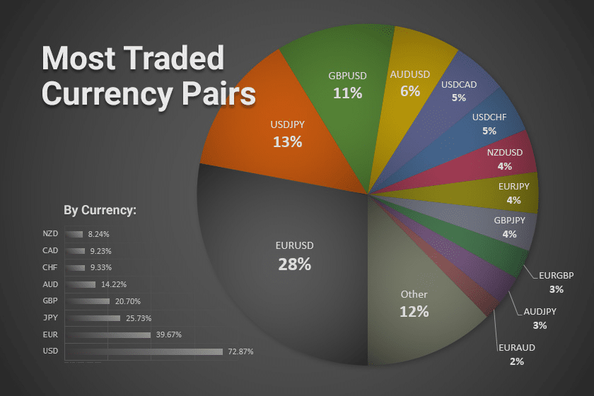 most traded ISO Currency pairs